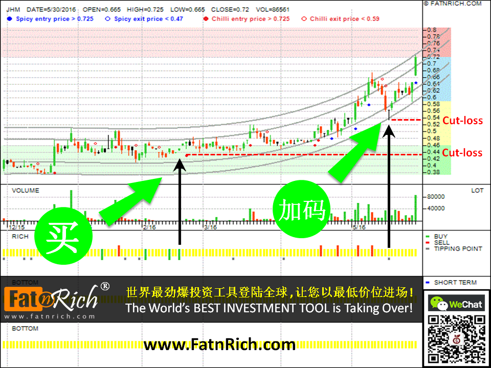股票买卖技巧分析图:大马股票捷铵科技 JHM Consolidation Berhad 0127 JHM