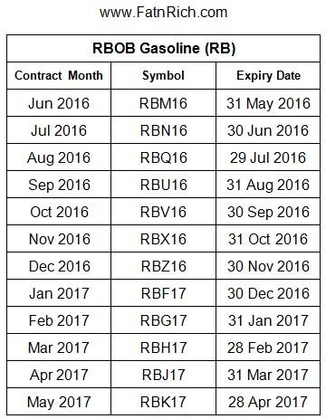 RBOB Gasoline RB 交易月份 汽油的符号