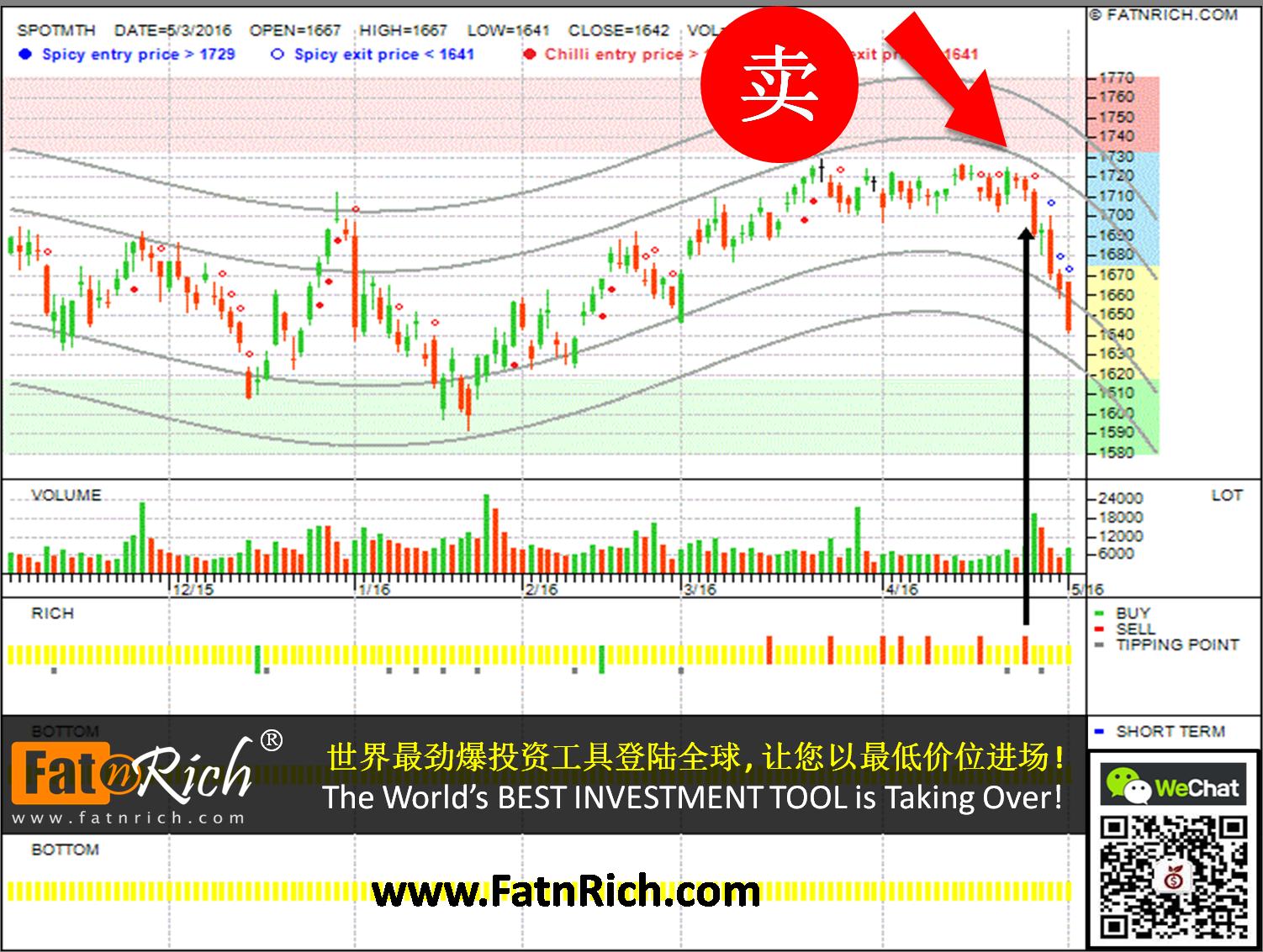 SPOTMTH - 马来西亚期货指数 Futures FKLI