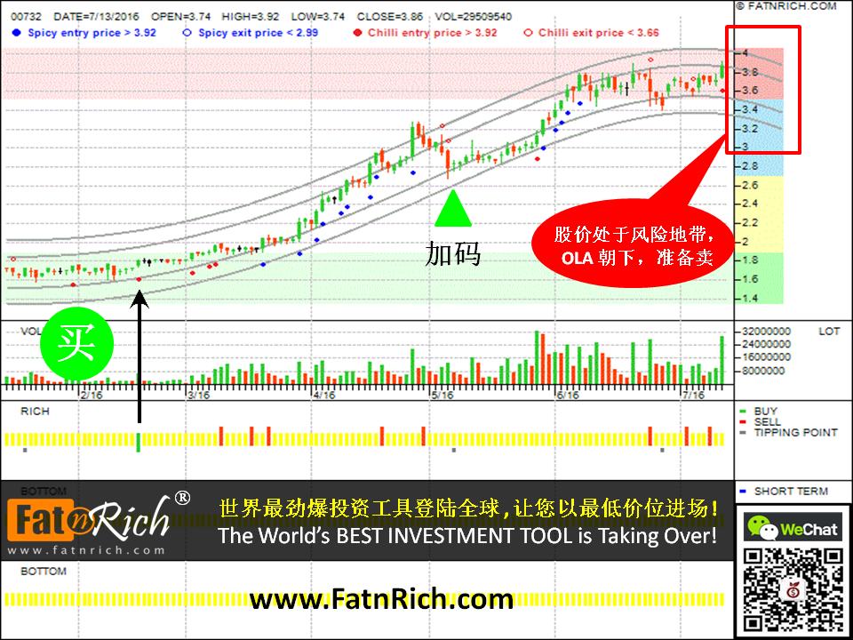 INSIDERS 投资软件如何帮你做到精明的投资:香港股票信利国际 Truly International Holdings Ltd 00732