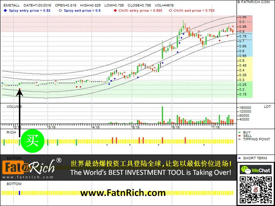 最新的技术分析图来分析马来西亚股票益美达 Emetall 7217