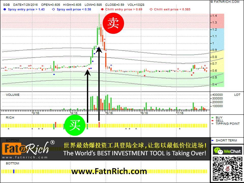 大马股票技术分析图表:春天画廊 Spring Gallery Berhad SGB 7165
