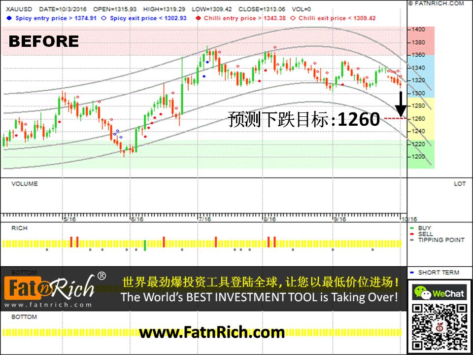 想了解如何预测黄金价格的走势吗?外汇黄金兑美元 XAUUSD (GOLD)