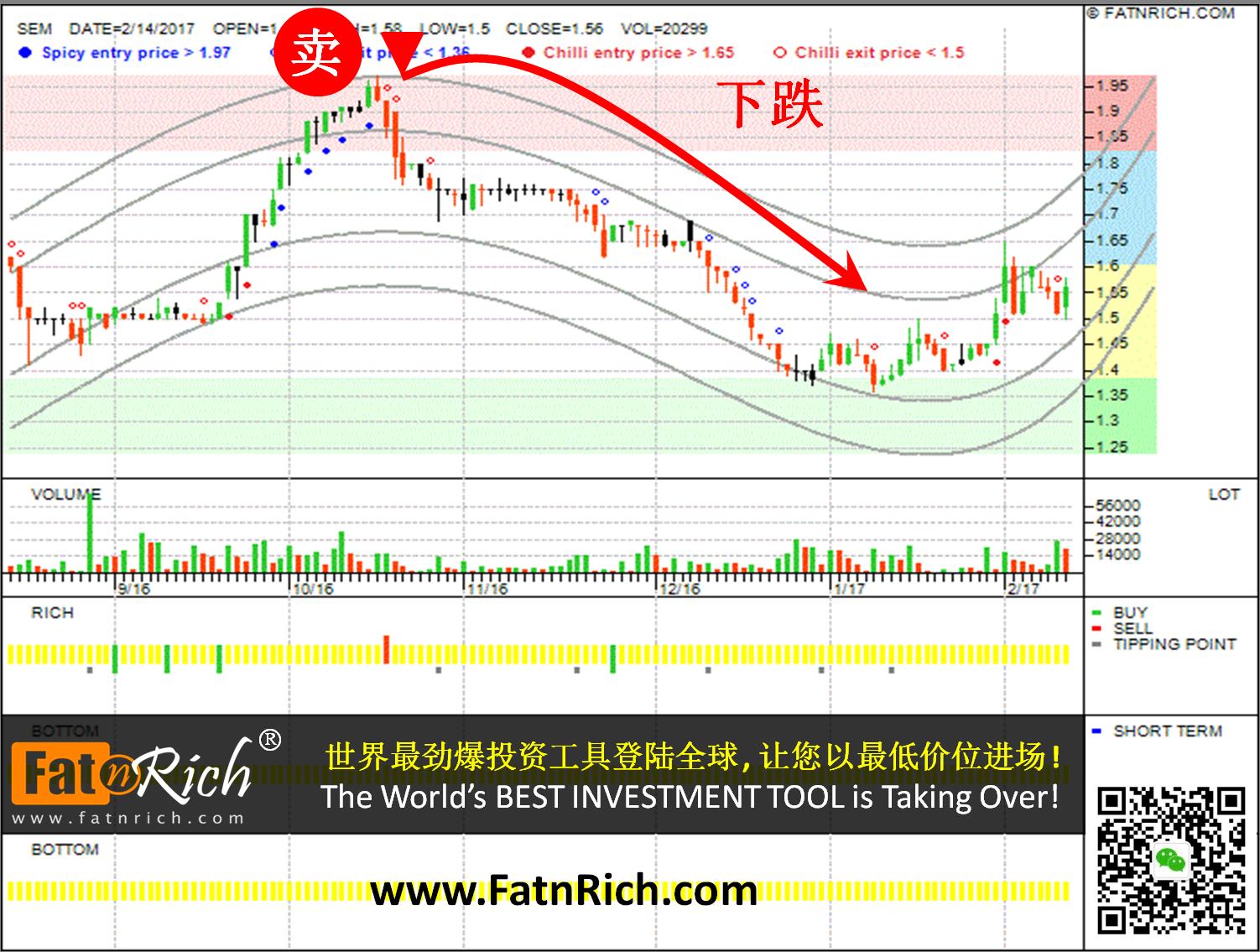如何在股市里避免亏损 最新技术分析图表:大马股票 7-11控股公司 7-11 Malaysia Holdings Bhd SEM 5250