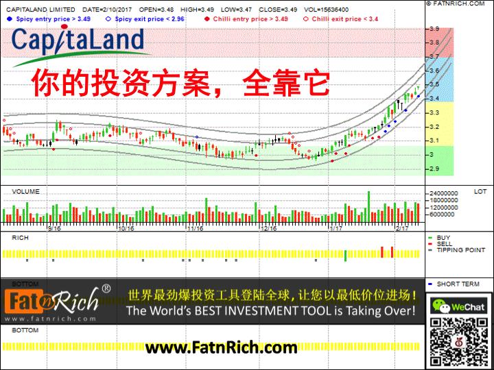 最新技术分析分析图表:新加坡股票凯德集团 Capitaland Ltd CAPL