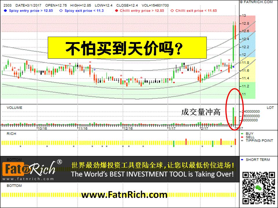 台湾股票:聯電 2303 United Microelectronics Corp
