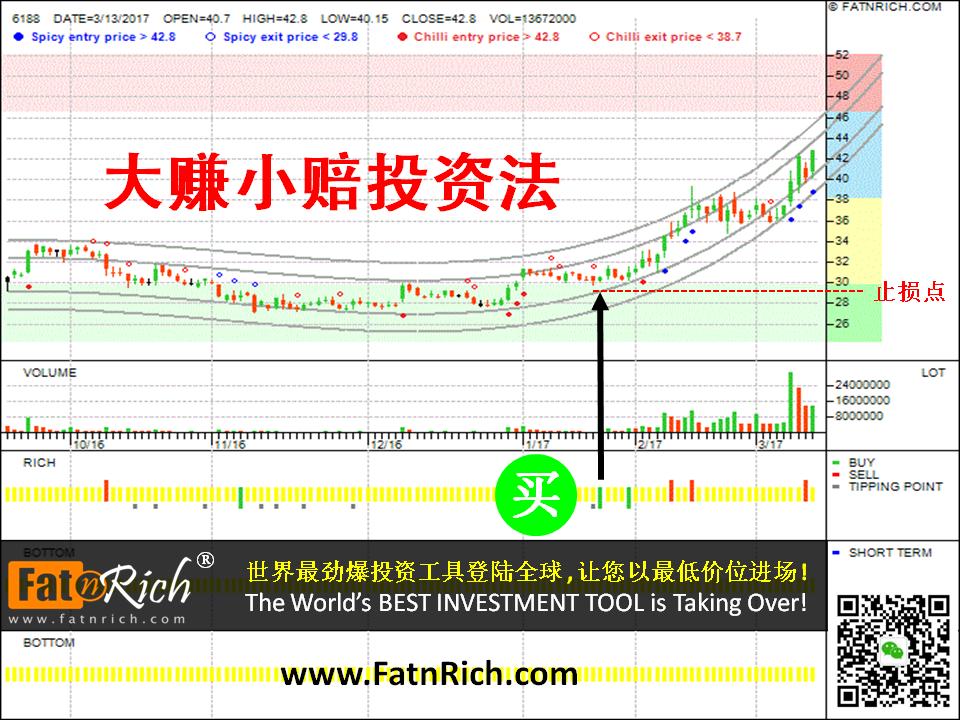 台股:如何在股市里赚多多 台湾股票 廣明 Quanta Storage Inc 6188