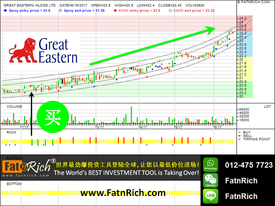 INSIDERS 投资软件如何做到这一点:新加坡大东方控股 Singapore Great Eastern Holding Limited