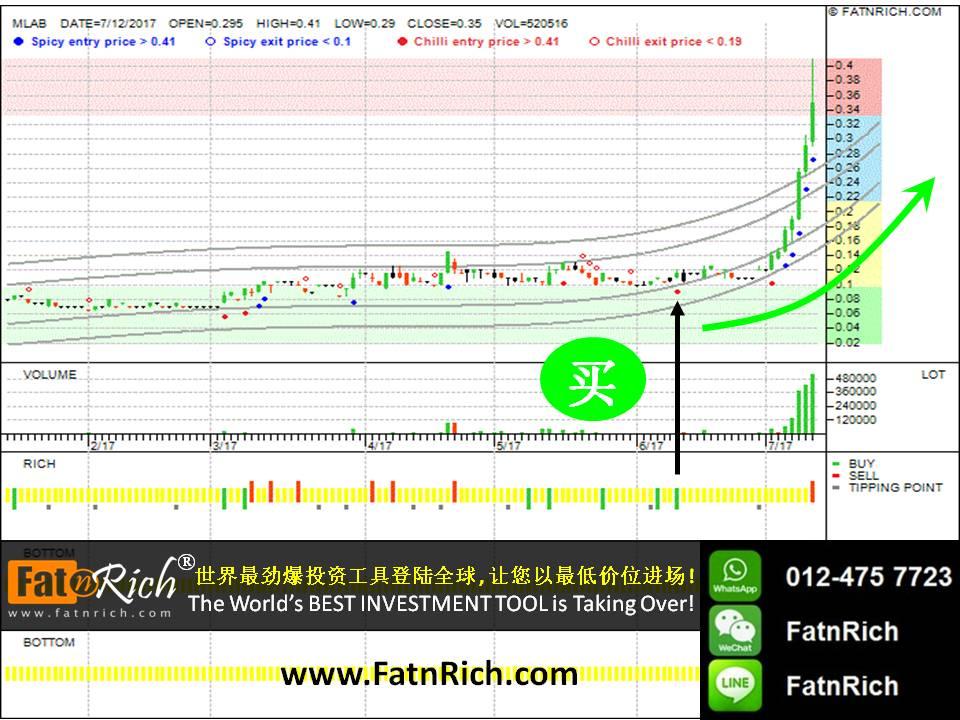 最新技术分析图:大马股票 MLAB (0085)