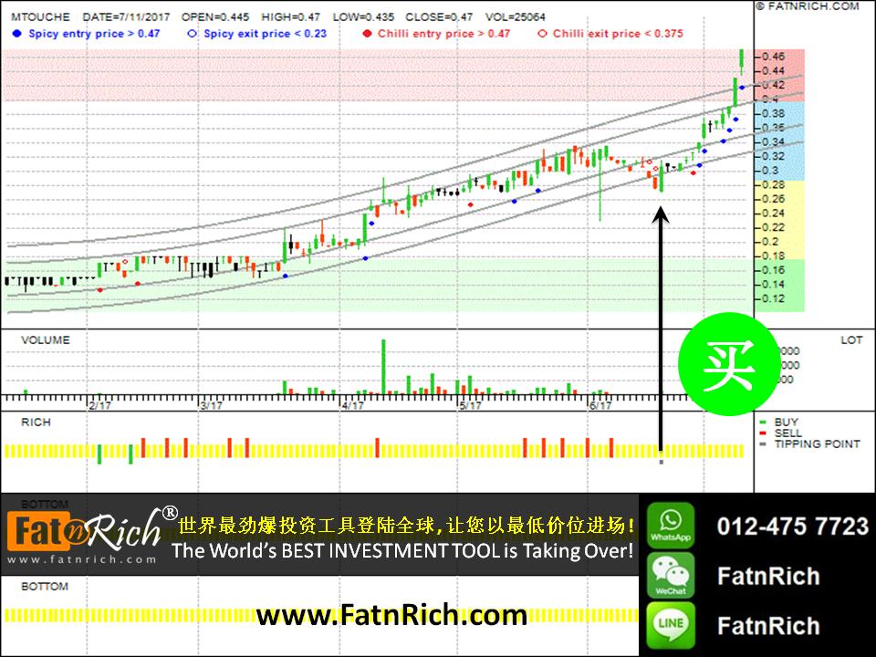 最新技术分析图:马来西亚股票万通科技 Mtouche Technology Bhd 0092
