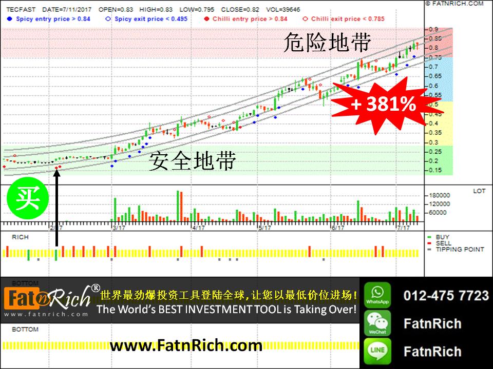 INSIDERS 图表:大马股票特发控股 Techfast Hldg Bhd 0084TECFAST