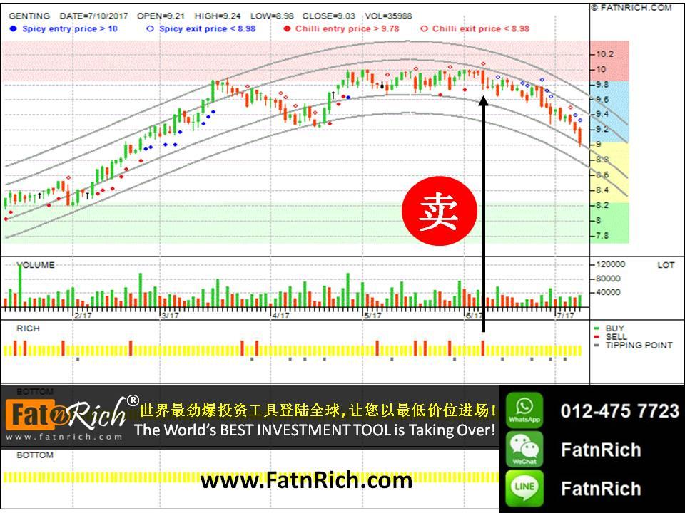 最新技术分析图:大马股票云顶 Genting 3182