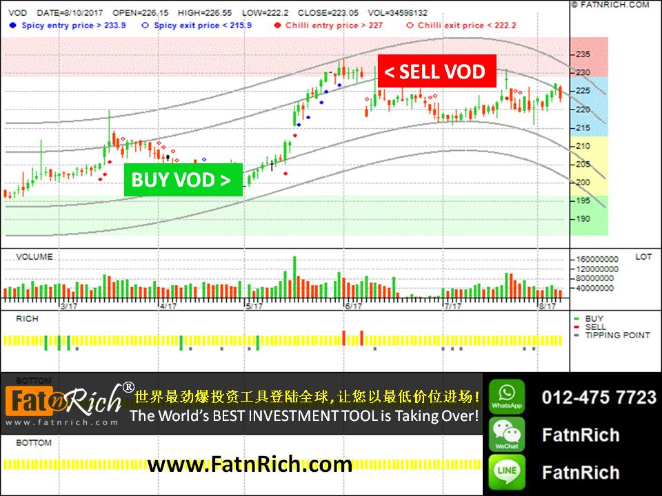英国股票:VODAFONE GROUP PLC,VOD
