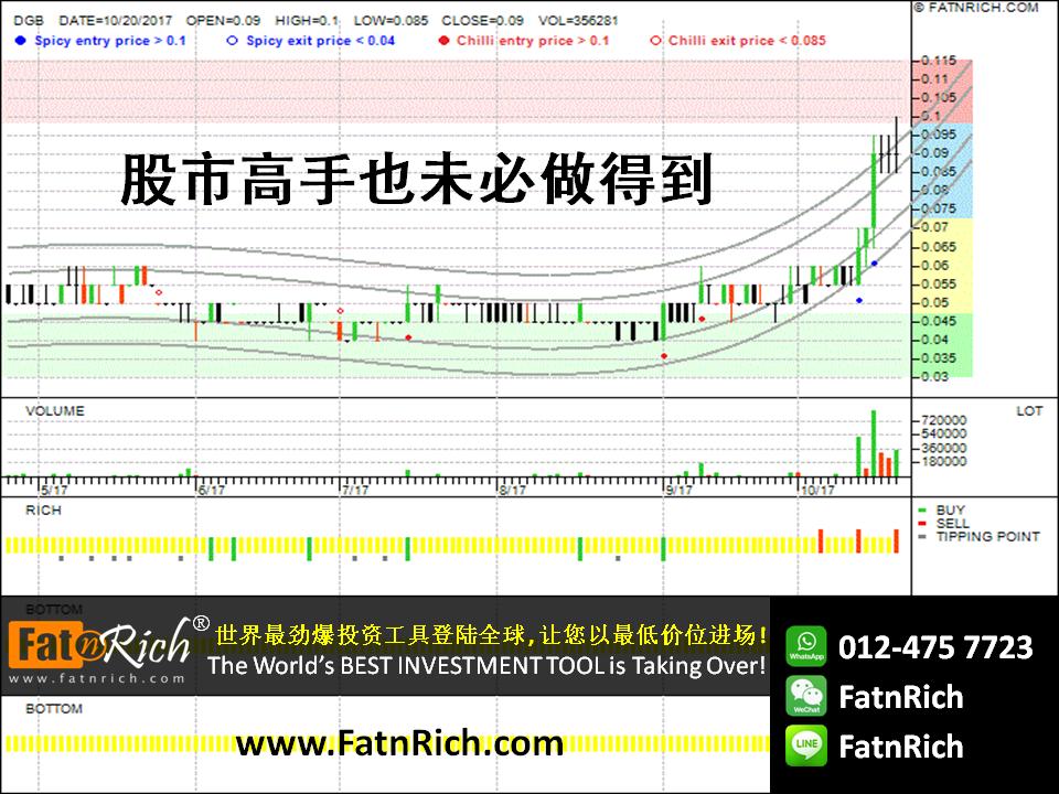 大马股票最新技术分析图:DGB 亚洲 Digital Barriers Ltd (DGB 0152)