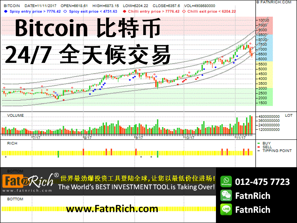 加密货币 CryptoCurrency:比特币 Bitcoin(BTCUSD)最新的技术走势分析