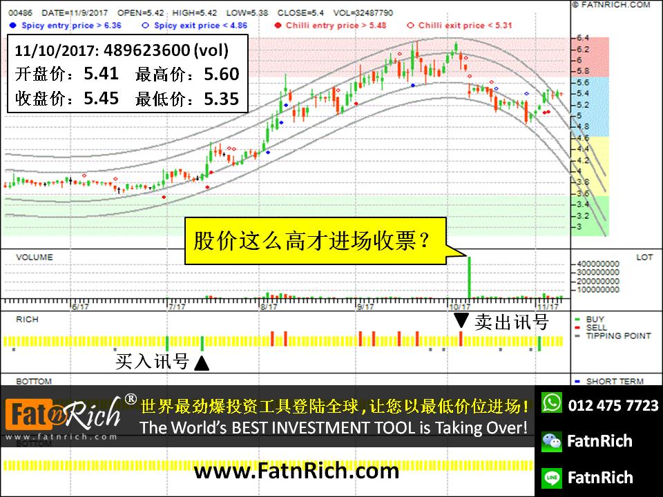 股票智能交易软件 香港股票俄罗斯铝业 HKG 0486