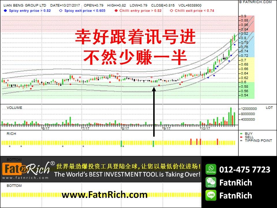 新加坡股票联明集团 Lian Beng Group Ltd