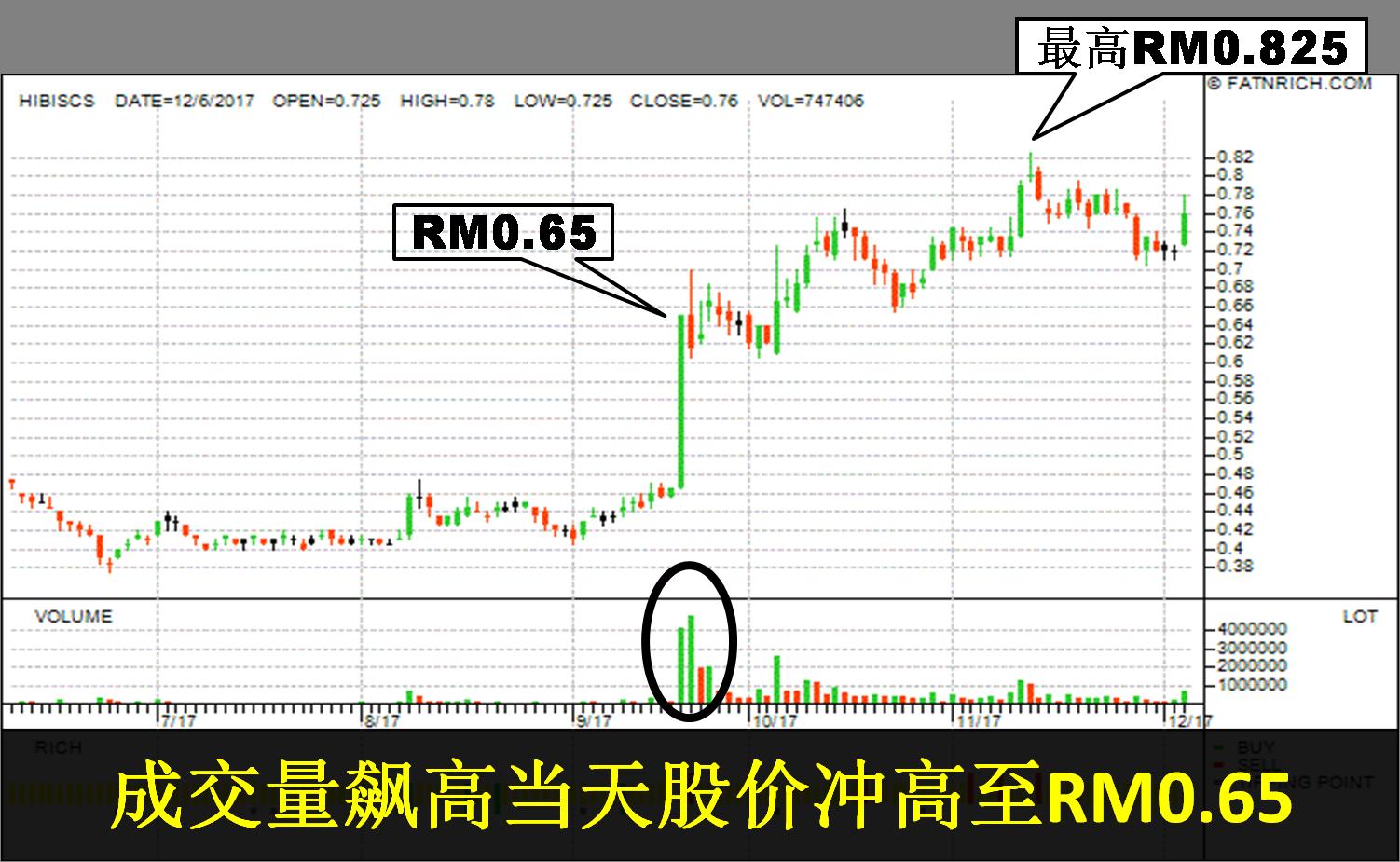 [股票]如何在股价飙升前买进?