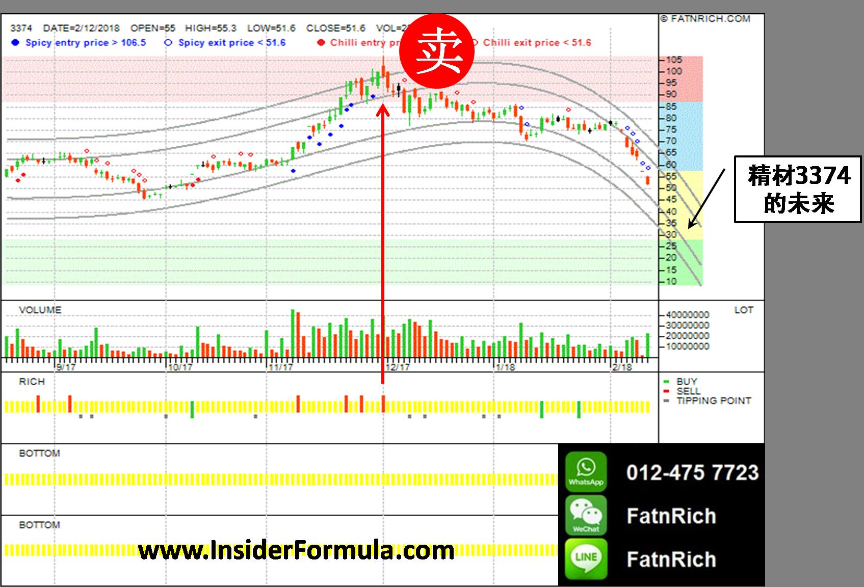 台湾股票精材XINTEC INC 3374 没有掌握格雷厄姆《聪明的投资者》的原则,你就赚不到钱