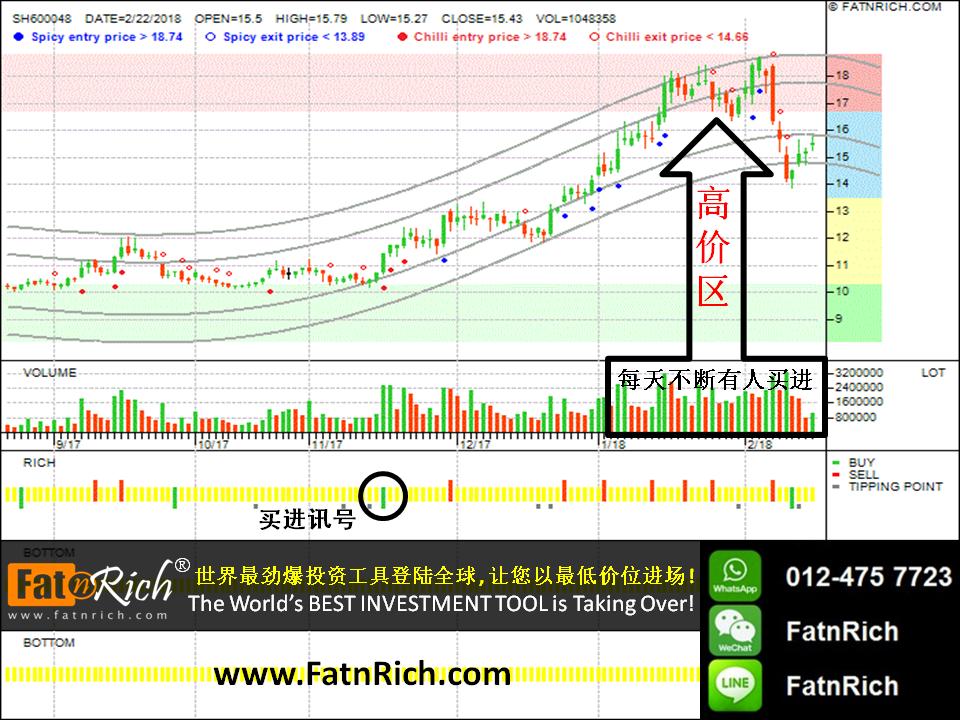 中国股票:保利地产 Poly Real Estate SH600048