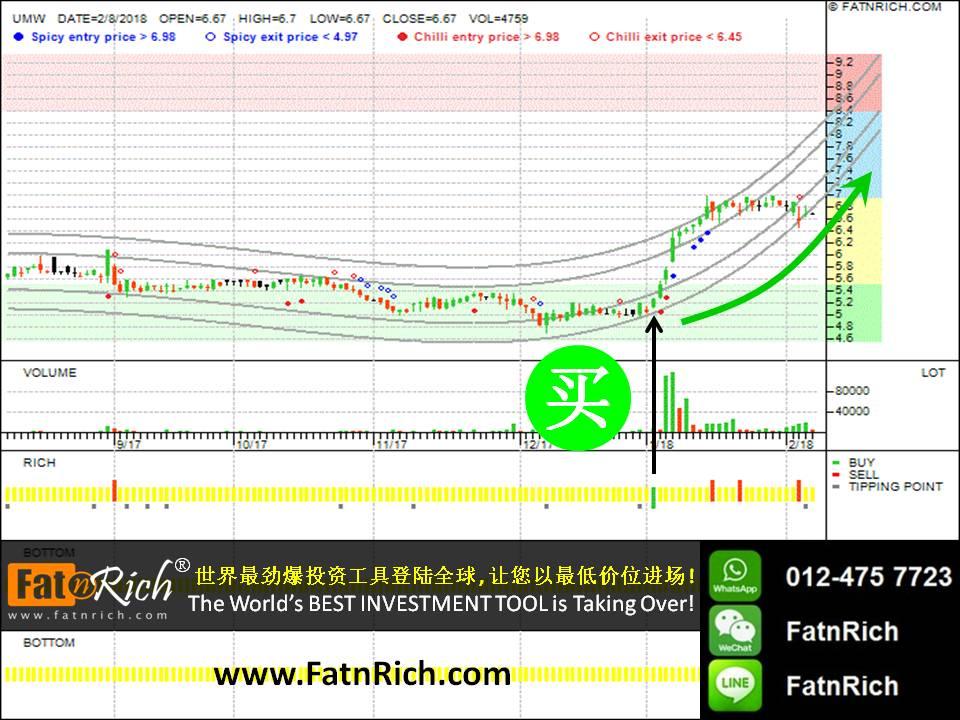 合顺 UMW Holdings Berhad (UMW 4588)