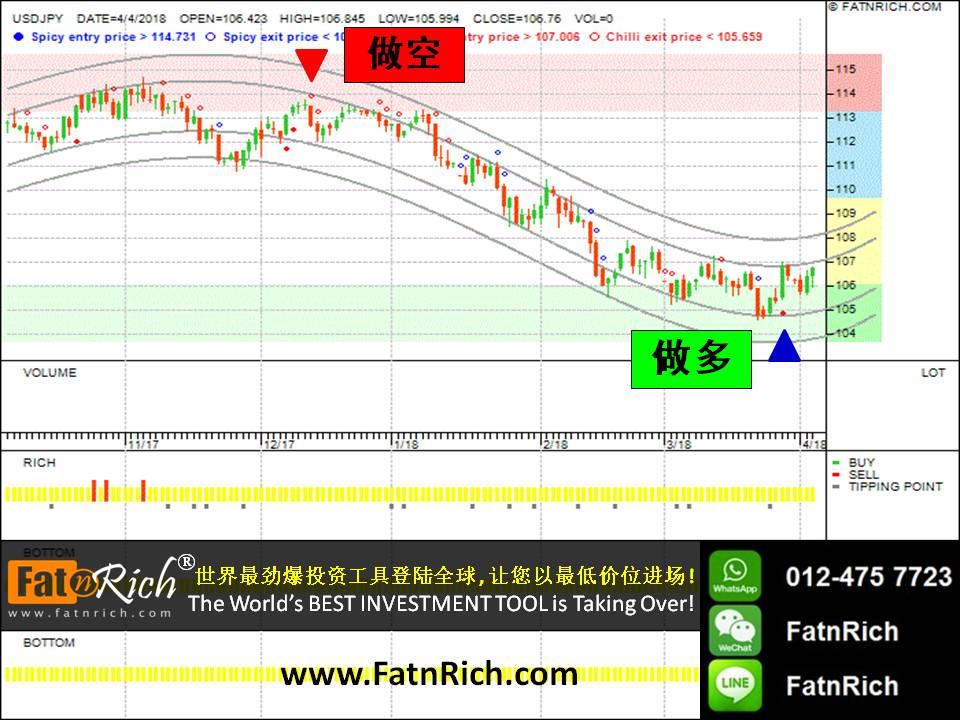 外汇价格预测:美元对日元 (USDJPY)