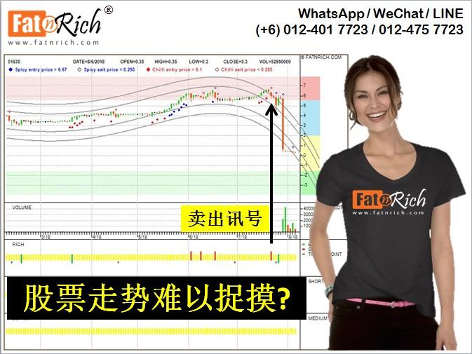 INSIDERS 预先知道建成控股 KIN SHING HLDGS (01630.HK) 的行情会下跌