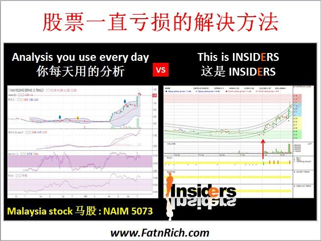 股票一直亏损的解决方法  www.FatnRich.com