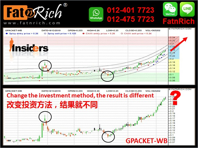GPACKET-WB (0082WB) GREEN PACKET BERHAD WARRANTS B stock price movements